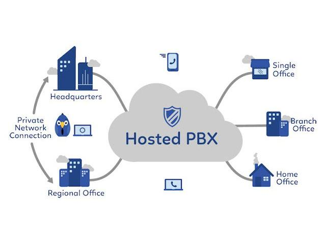 Find Hosted PBX System for Small Business in Australia