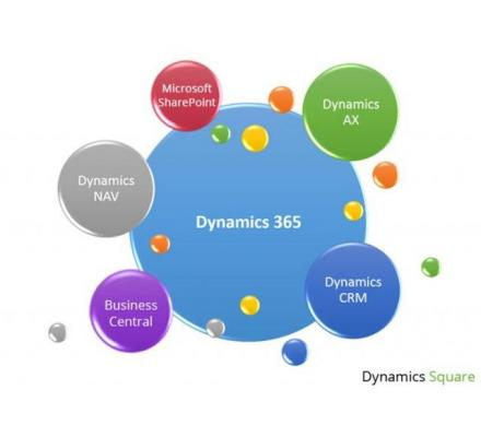 Microsoft Dynamics 365 Partner in Australia